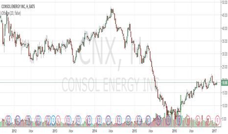 CNX: Анализ компании Consol Energy