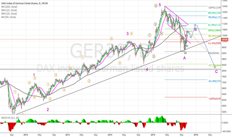 GER30: DAX daily ABC short