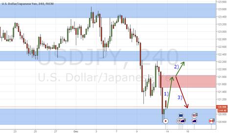 USDJPY: USD/JPY Long to cover gap