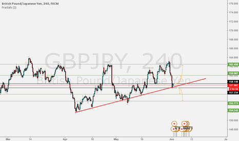 GBPJPY: 180pips.