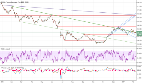 """GBPJPY: GJ aiming high """"update"""""""