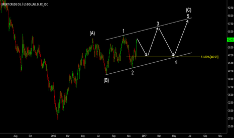 USDBRO: UKOIL. Alternative count. Ending diagonal C