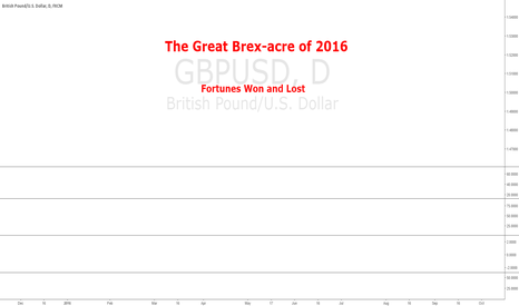 GBPUSD: The Great Brex-acre of 2016
