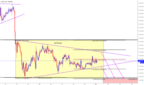 XAUUSD: Short based on Current Price Action and Clone Levels - Intraday