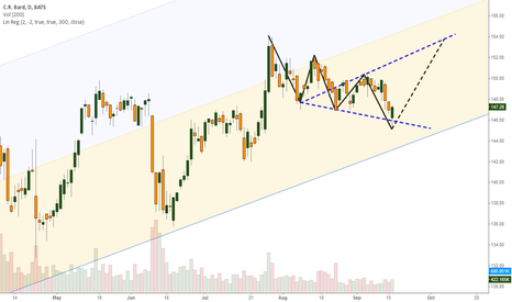 BCR: Expecting a move to $153