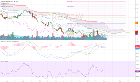RBY: Rubicon Minerals Corp Weekly (21/2014) Chart Technical Analysis