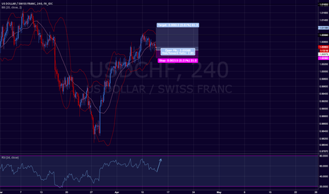 USDCHF: One more push up