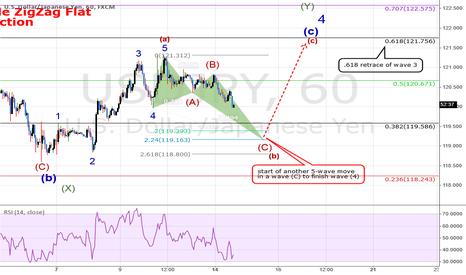 USDJPY: USDJPY: The Next Move - Finishing Wave 4