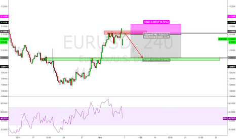 EURUSD: clearcut short on the way, before election results!!!