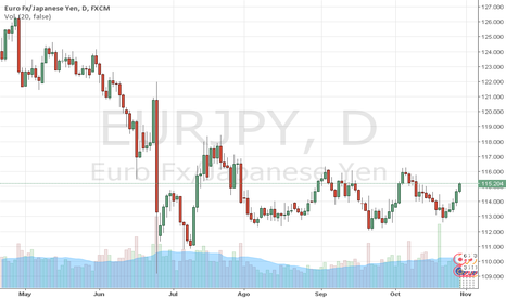 EURJPY: EURJPY: EURO sube ante el YEN y toca 115. Trader MARCO DA COSTA