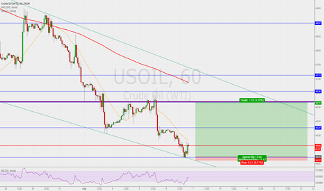 USOIL: Follow up on Oil post.