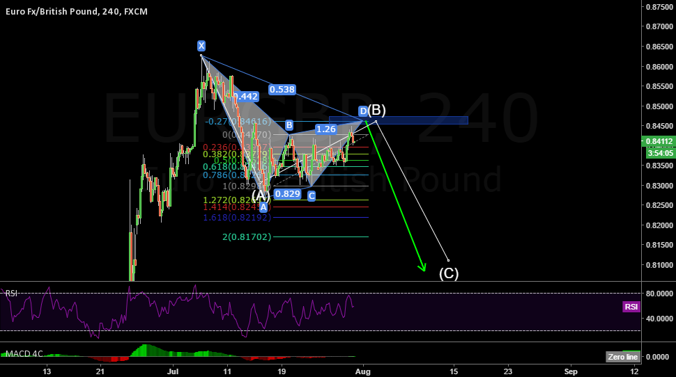 Potential reversal zone to complete the bearish gartley pattern