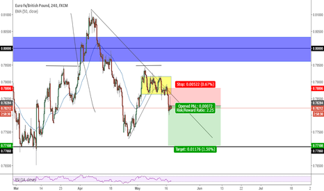 EURGBP: Eurgbp short medium-long term