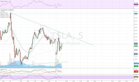 TSLA: TSLA - 5 min -  in a triangle