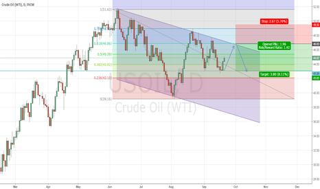 USOIL: Crude Oil short