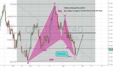 CHFJPY: Chfjpy buy on simply Gartley pattern