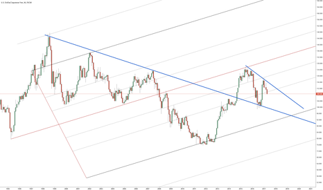 USDJPY: USDJPY Monthly falling wedge