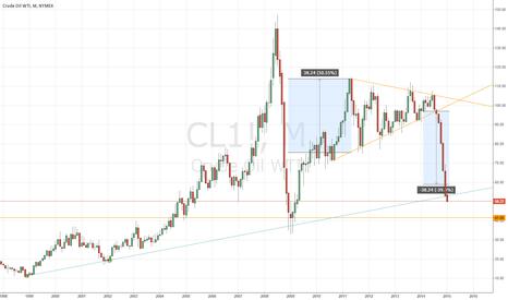 CL1!: Still hold short position
