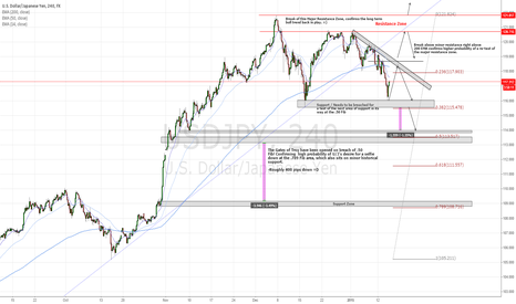 USDJPY: Upcoming Short Opportunity on U/J