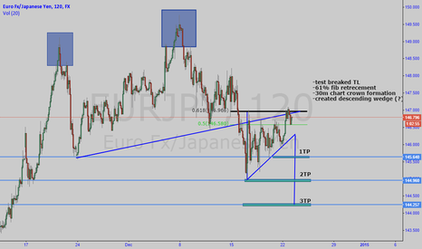 EURJPY: EURJPY short by me, future will show :)