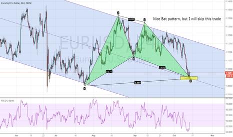EURUSD: EURUSD - Why I will not buy this Bat pattern!