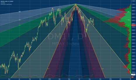 DM1!: MDAX_DOUBLEFAN