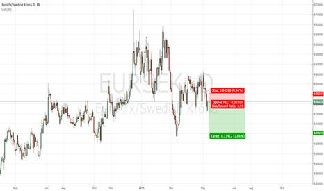 EURSEK: EURSEK - Rallying higher, short into rally