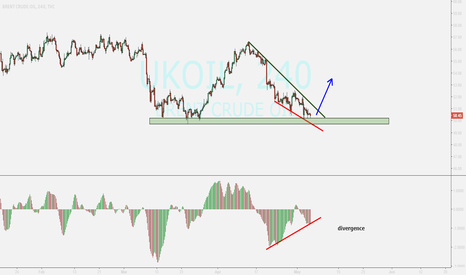 UKOIL: BRENT ...looking for rising