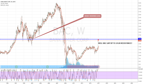 BAC: WILL BAC GAP UP TO 24.00, THE WEELY RESISTANCE?