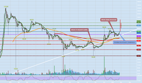BTCUSD: For every action there is an equal and opposite reaction.