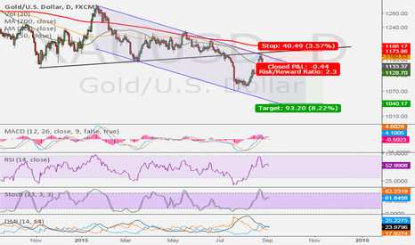 XAUUSD: Is Gold still a safe-haven ?
