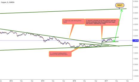 XCUUSD: short term sell long term buy