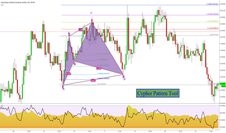 AUDCAD: Cpher Pattern Tool Explained
