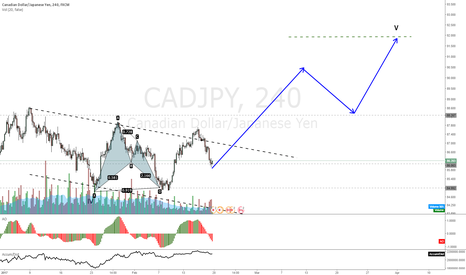 CADJPY: CADJPY big retracement ending, projected move up to V