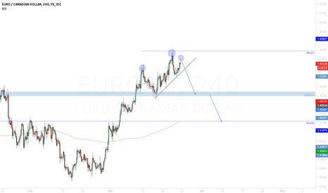 EURCAD: EUR/CAD Short short-medium term.