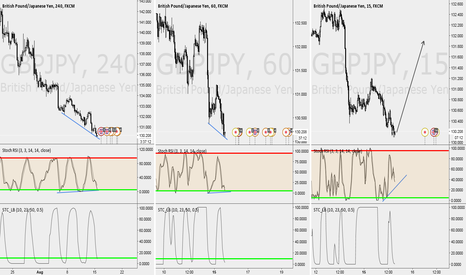 GBPJPY: GBP/JPY Prepare for an explosive Up move!
