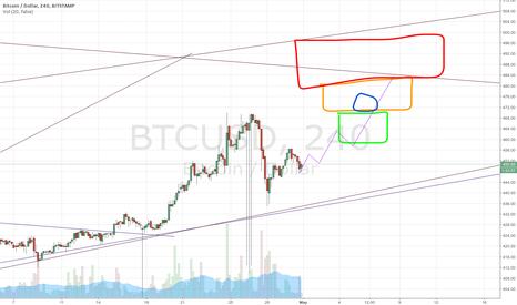 BTCUSD: Bitcoin comeback after the fall.