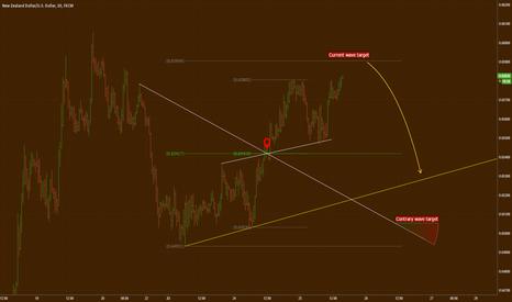 NZDUSD: NZD/USD reversal area and its target