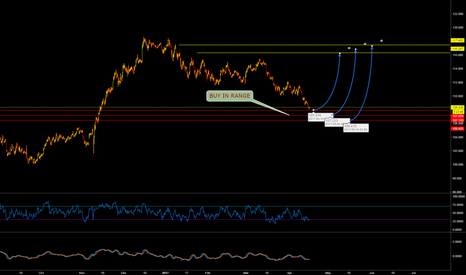 USDJPY: USDJPY LONG IN RANGE... CoOKie