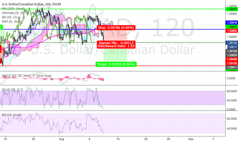 USDCAD: USDCAD sell Icon traders analysis