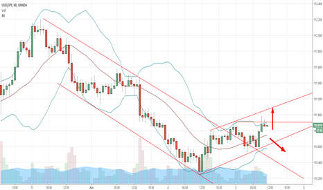 USDJPY: Will US Dollar react on ISM Data and FOMC Minutes Today?