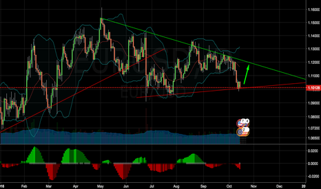 EURUSD: EUR/USD - short term rebound within triangle