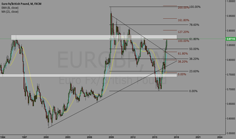 EURGBP: EURGBP.. possible short coming up