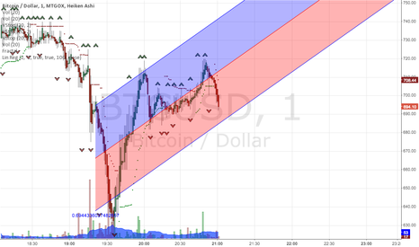 BTCUSD: As for the next hours