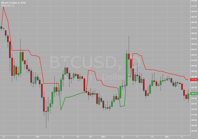 Volatility Stop