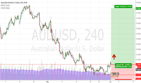 AUDUSD: AUDUSD : Double bottom