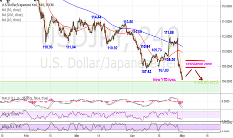 USDJPY: USDJPY – Intraday bearish and oversold – Posts new YTD lows