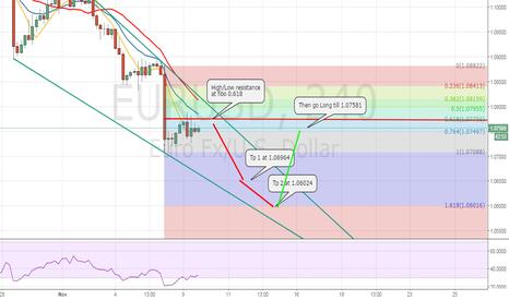 EURUSD: EURUSD SHORT between the Down Trend.