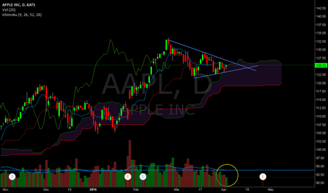 AAPL: AAPL  ... traingle is closing, pressure is on