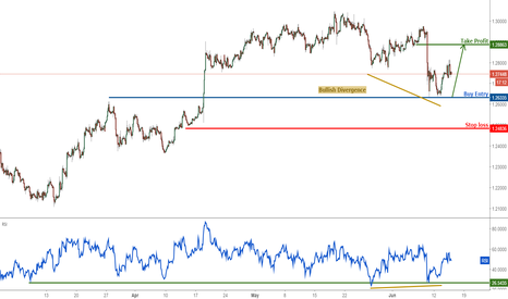 GBPUSD: GBPUSD bouncing nicely as expected, remain bullish for a further